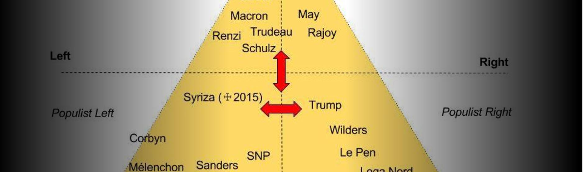 Cosmopoliti contro nazionalisti, la nuova metafora politica